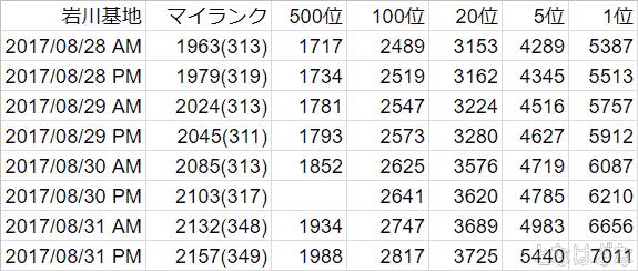 艦これ17年八月作戦戦果褒賞 岩川基地戦果ランキング