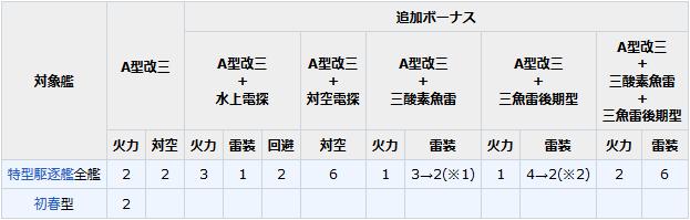 12.7cm連装砲A型改三(戦時改修)+高射装置 補正