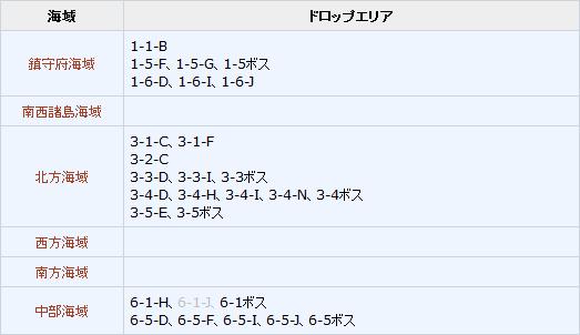 艦これ2017年9月29日アップデート 秋刀魚ドロップエリア引用