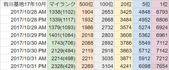 艦これ2017年10月戦果ランキング3群 岩川基地戦果