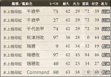 艦これ17春イベ情報確認&戦力メモ 水上機母艦