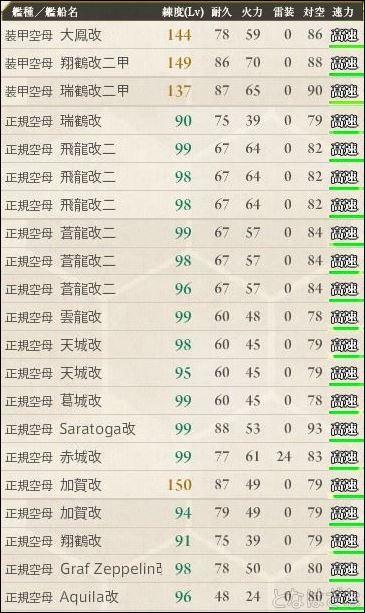 艦これ17夏イベ戦力・備蓄 航空母艦(正規・装甲空母)