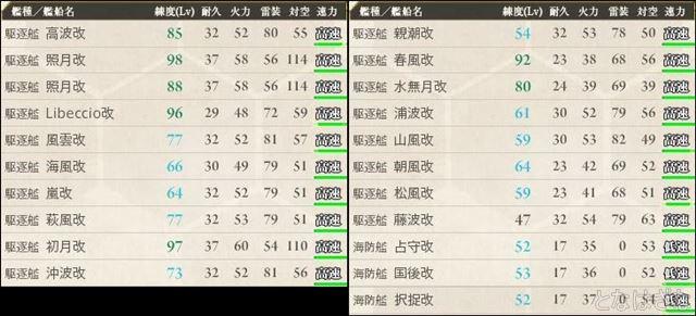 艦これ17夏イベ戦力・備蓄 駆逐艦・海防艦3