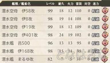 艦これ 2015/04/26 艦娘レベル 潜水空母・潜水艦