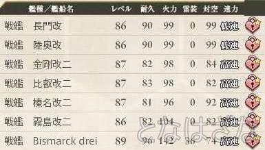 艦これ 2015/04/26 艦娘レベル 戦艦