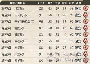 艦これ 2015/04/26 艦娘レベル 軽空母