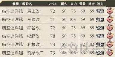 艦これ 2015/04/26 艦娘レベル 航空巡洋艦