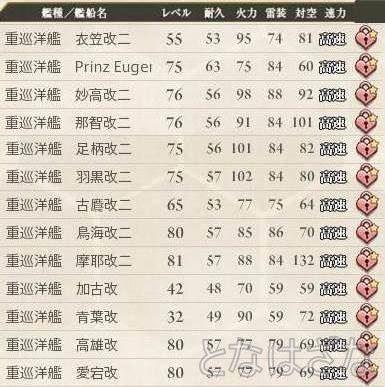 艦これ 2015/04/26 艦娘レベル 重巡洋艦