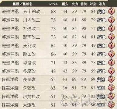 艦これ 2015/04/26 艦娘レベル 軽巡洋艦