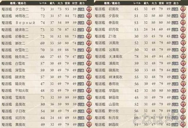 艦これ 2015/04/26 艦娘レベル 駆逐艦