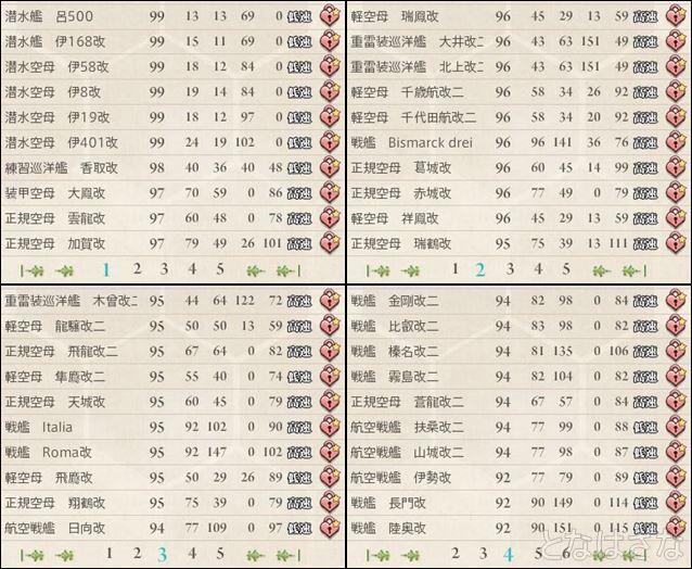 2015/07/20 艦娘高レベル順