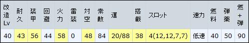 艦これ16秋イベ新艦娘・装備・仕様 コマンダンテスト改