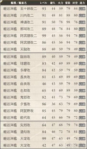 16春イベ戦力メモ 軽巡