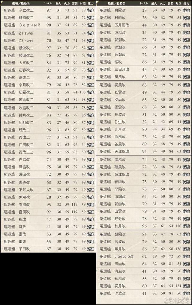 16春イベ戦力メモ 駆逐