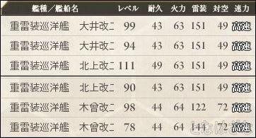 16春イベ戦力メモ 雷巡