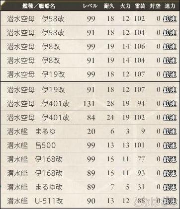 16春イベ戦力メモ 潜水艦