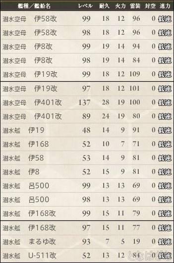 16夏イベ準備 潜水艦