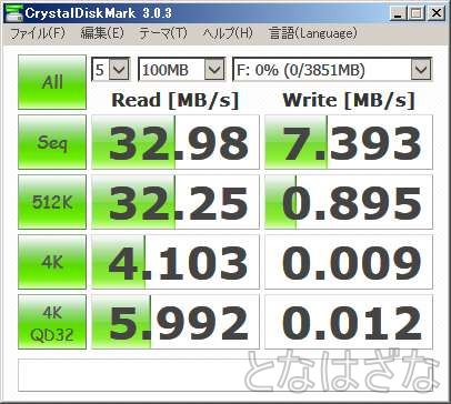 RUF2-YUF4GS-WH CrystalDiskMark