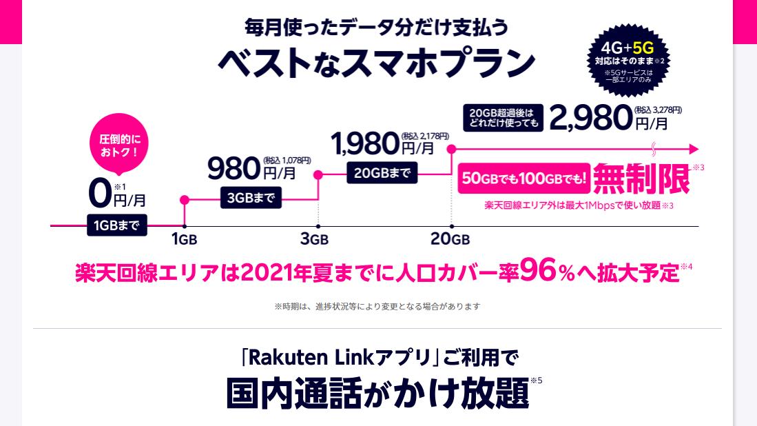 「Rakuten UN-LIMIT VI」のデータ使用量別料金
